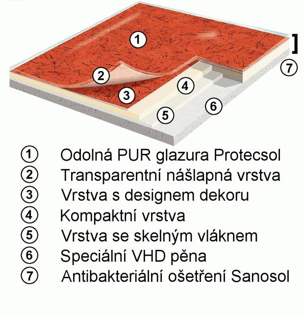 Slozeni - pvc - gerflor - taralay impression - comfort