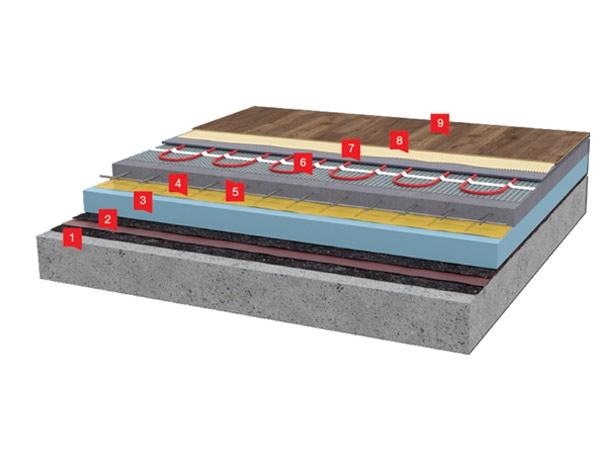 Thermofix - rez - podlahove - topeni - 2